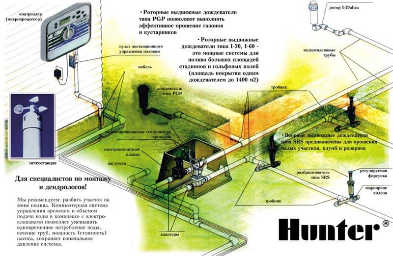 система автополива в Симферополе, Крыму, Севастополе, Ялте, Алуште