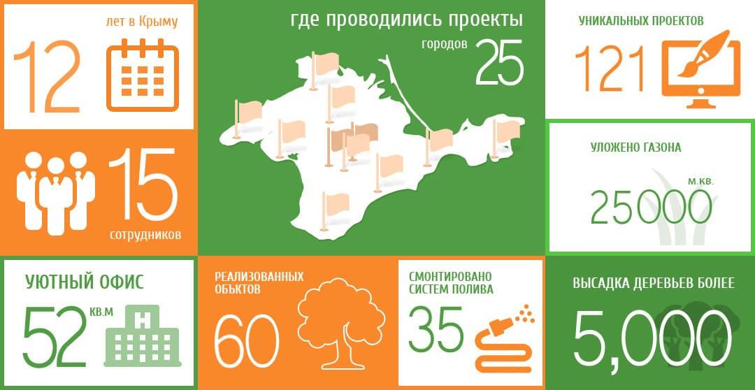 ландшафтный дизайн проект в Симферополе, Севастополе, Крыму, Ялте, Алуште